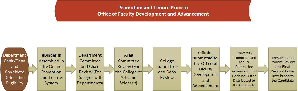 promotion and tenure flowchart
